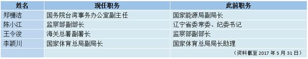 新华社:5月十省市党委换届,20余人新晋党委常委(组图)非法之徒网上曝光信息